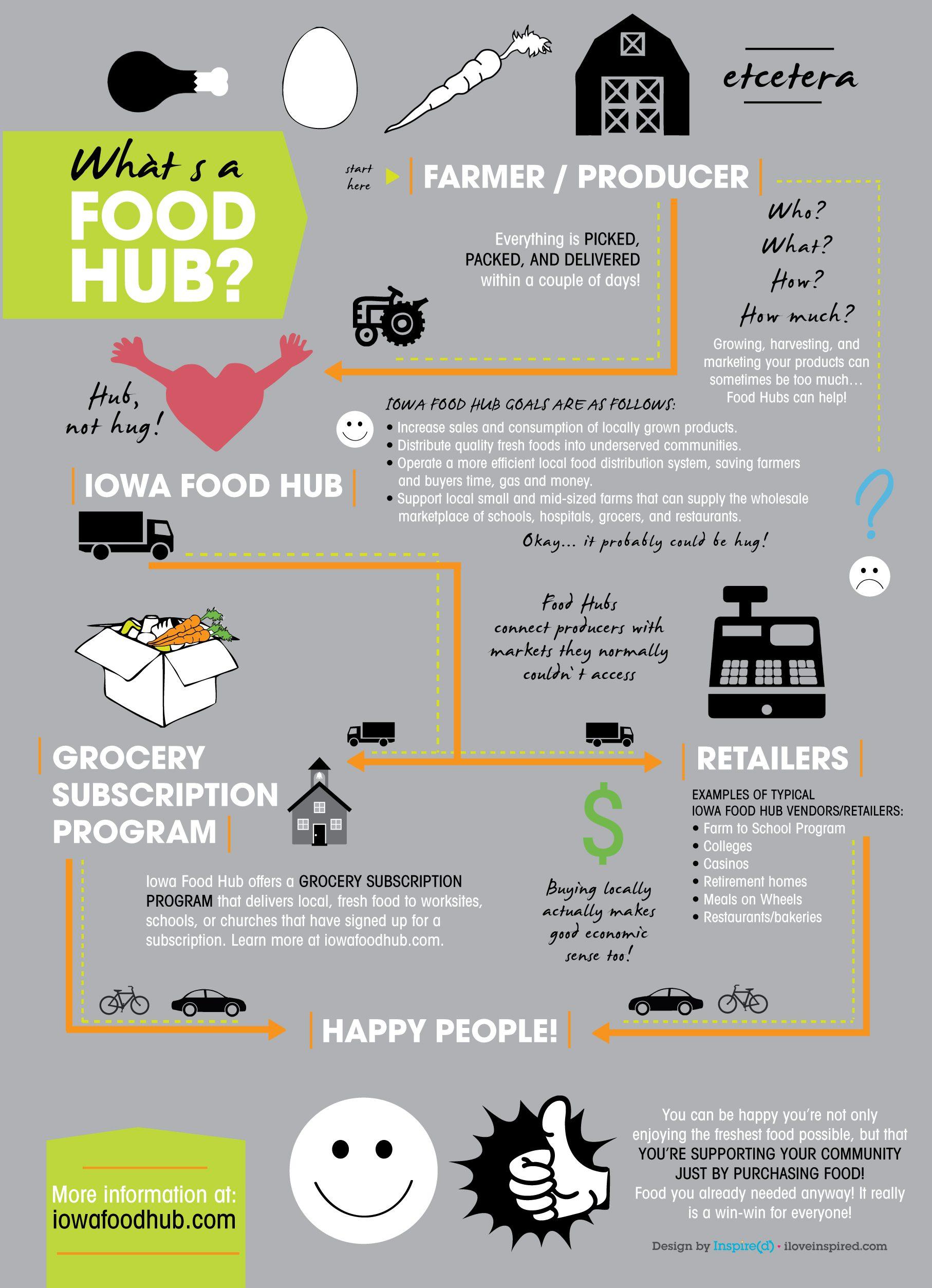 Food Hub Infographic
