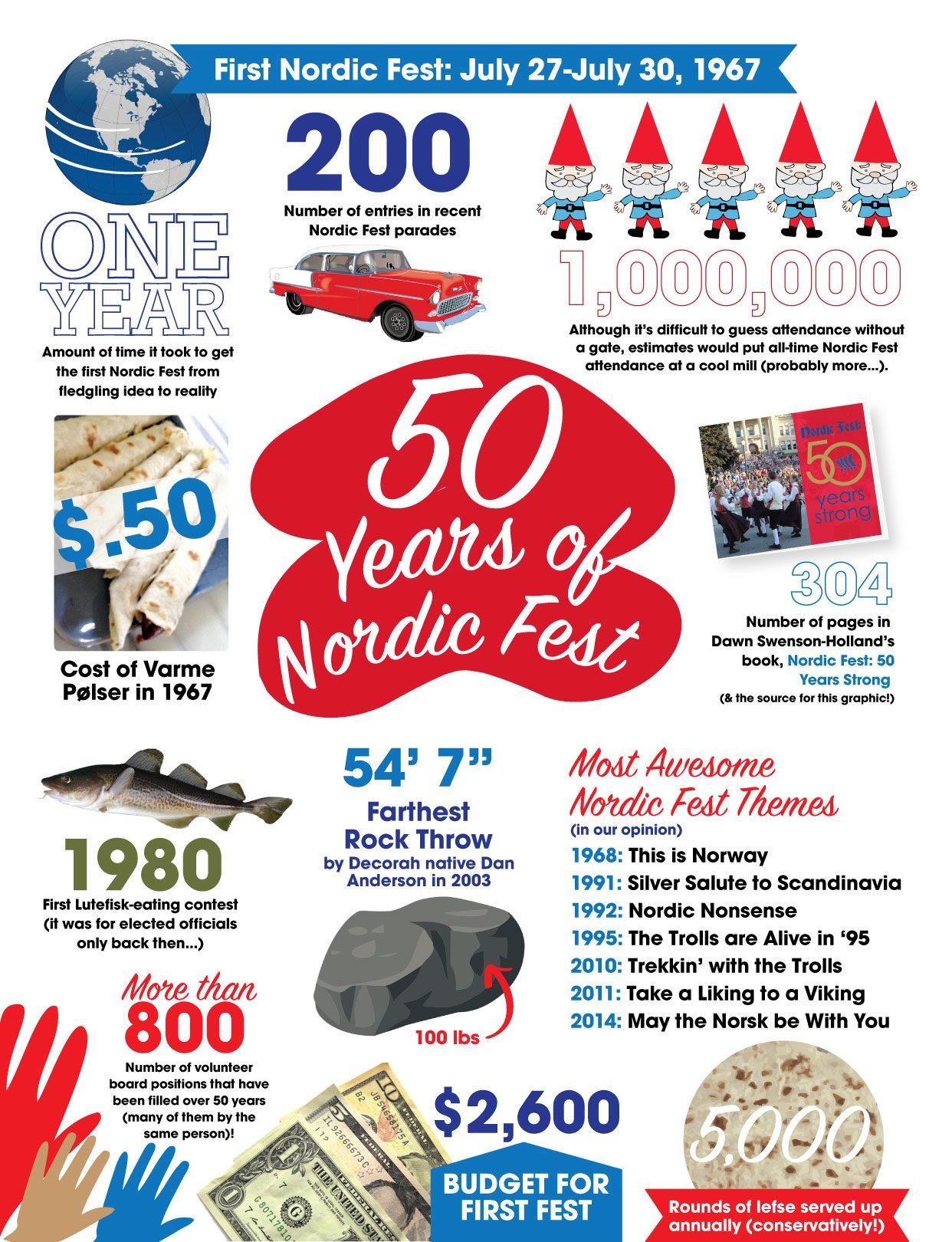 NordicFest_Infographic_Summer16